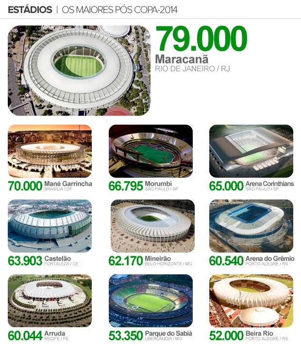 Estádios pós Copa 2014
