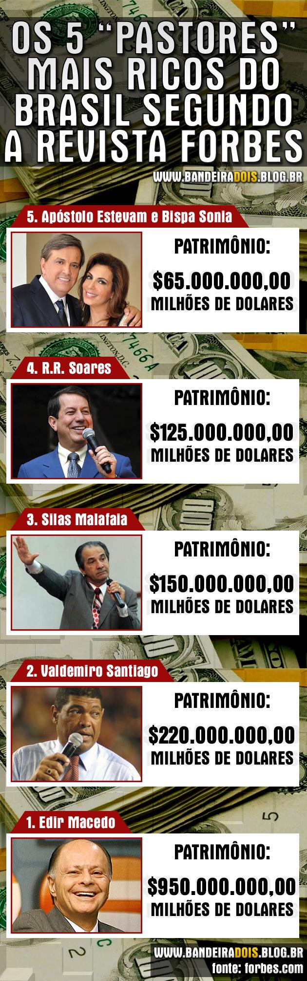 """Os 5 """"pastores"""" mais ricos do Brasil"""