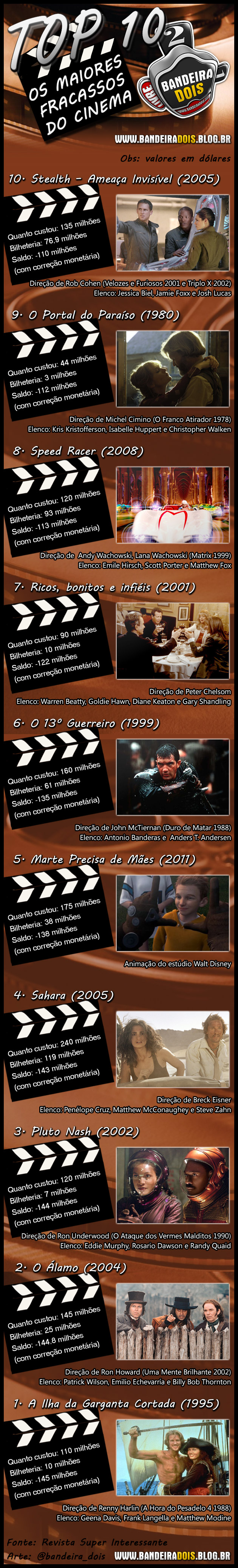 TOP 10 - Os maiores fracassos do cinema