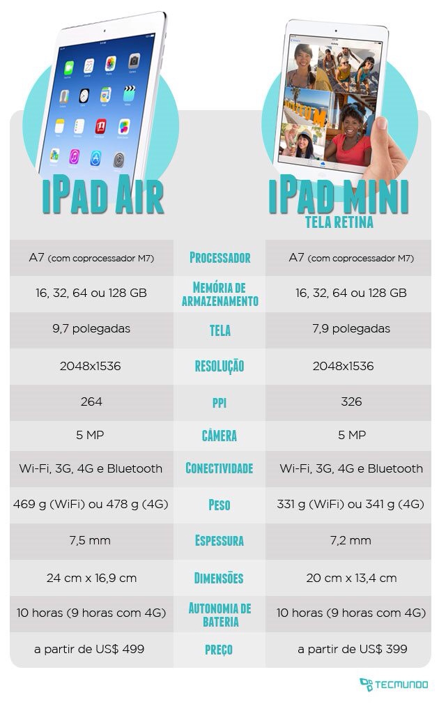 iPad Air e iPad Mini